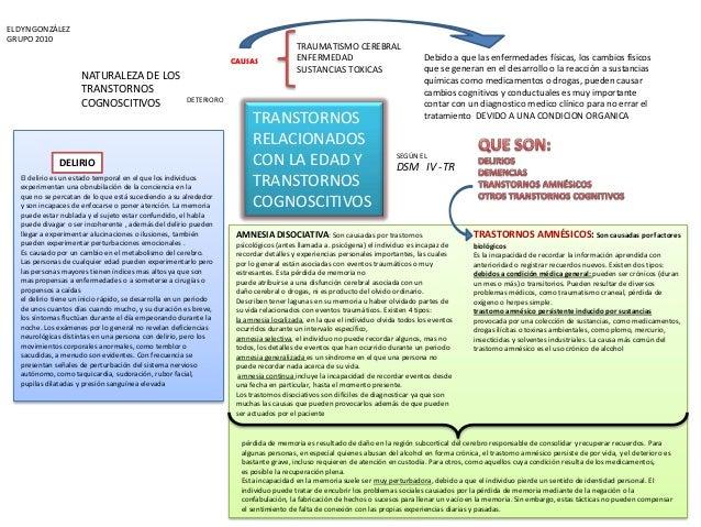 TRANSTORNOS RELACIONADOS CON LA EDAD Y TRANSTORNOS COGNOSCITIVOS NATURALEZA DE LOS TRANSTORNOS COGNOSCITIVOS DETERIORO CAU...