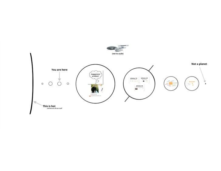 Trapper Markelz - Three Useful Schemas in Health Product Design