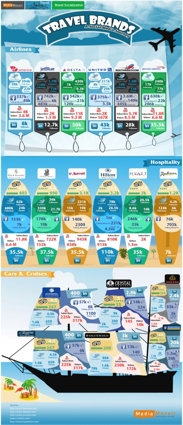 Travel Brands And Their Social Media Journey (Infographic)