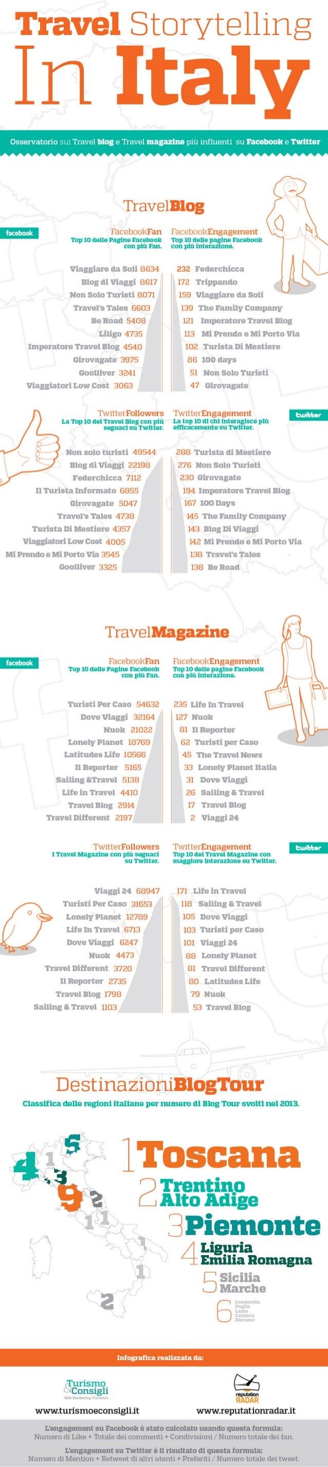 Classifica Travelblog e Travelmagazine più influenti - Infografica Storytelling Italia
