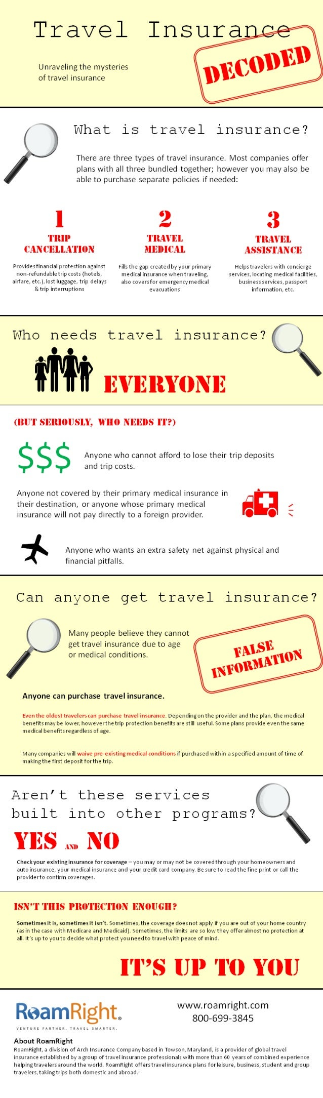 Travel Insurance Decoded