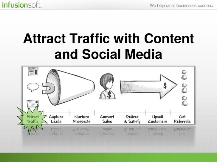 Attract Traffic with Content     and Social Media