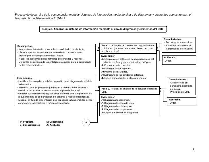 Proceso de desarrollo de la competencia: modelar sistemas de información mediante el uso de diagramas y elementos que conf...