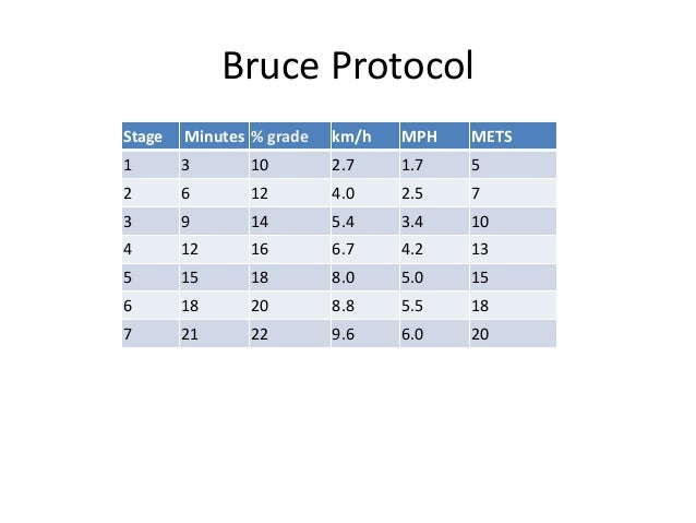 bruce protocol tests Bruce treadmill test testing and measurement are the means of collecting information upon which subsequent performance evaluations and decisions are made but, in the analysis, we need to bear in mind the factors that may influence the results objective the objective of the bruce treadmill test (bruce 1972) is to monitor the development of the athlete's general endurance (vo 2 max.