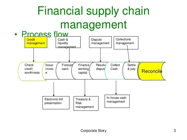 Sap Supply Chain Modules Best Chain 2018