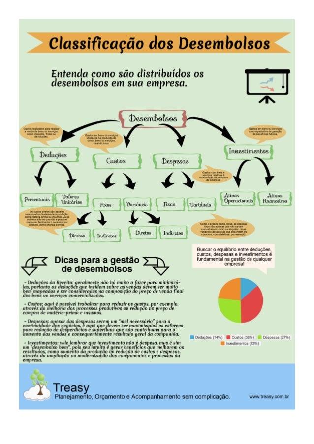 Infográfico Gestao de Desembolsos - Treasy