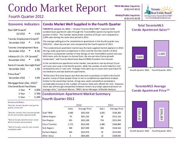 TREB Condo Report Q4 2012