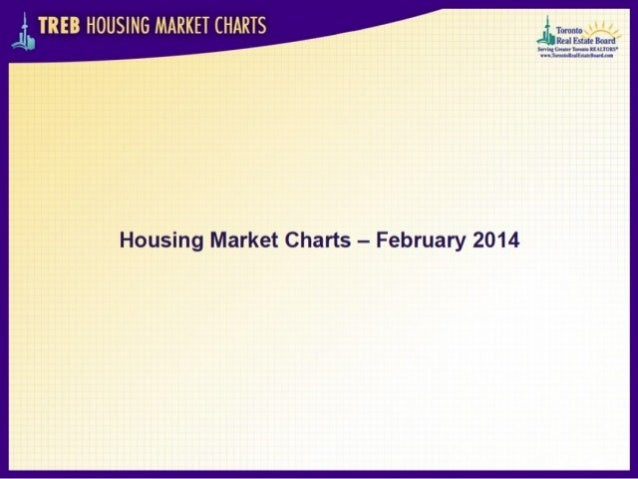 Toronto real estate market charts - February 2014