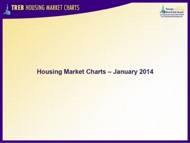 Toronto real estate market charts   January 2014