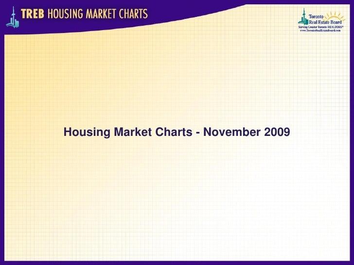 Housing Market Charts - November 2009
