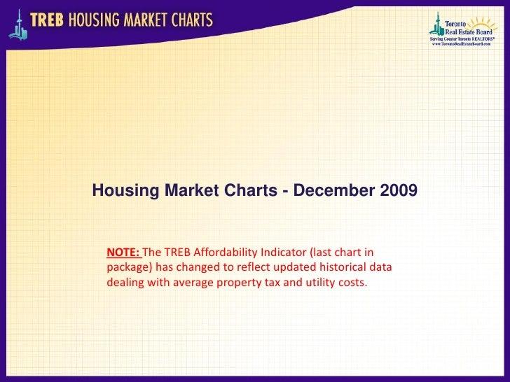 Treb Housing Market Charts December 2009