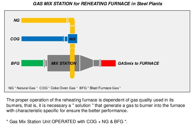 Natural Gas Mixer ~ Gas mix station for reheating furnace