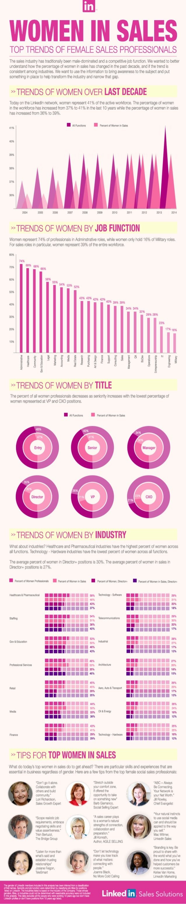 Trends Of Women In Sales - By LinkedIn