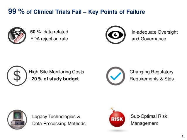clinical trial monitoring Monitoring tools and notes as a regional monitor, i have primarily worked on studies with a conduct period of only a few months for these trials.