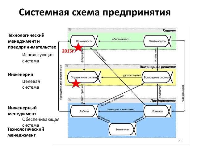 Системная схема предпринятия