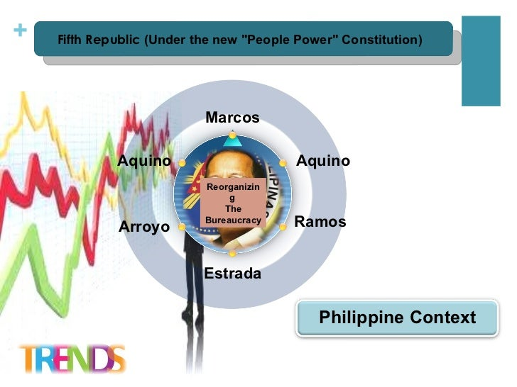 issuses and challenges in public administration in the philippines Current issues in public administration in the philippines is there a philippine public administartion or better still, for whom is philippine public administration.