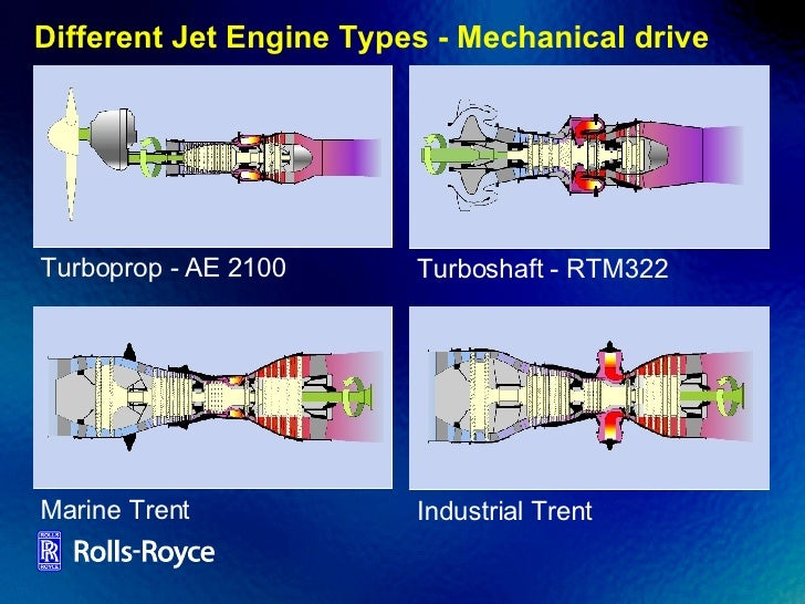 Turboprop Jet Difference Different Jet Engine Types