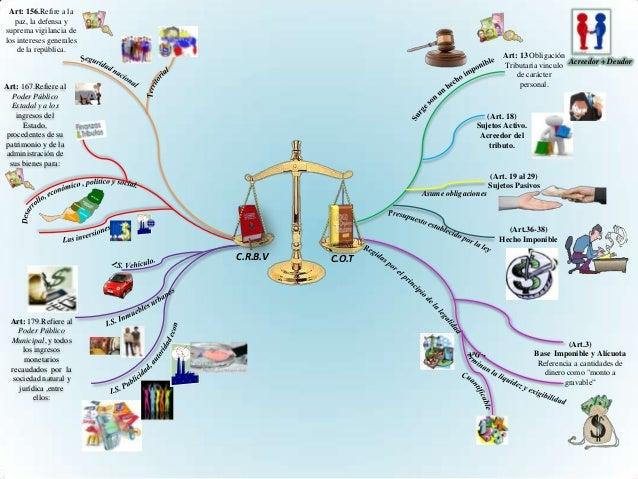 Art: 156.Refire a lapaz, la defensa ysuprema vigilancia delos intereses generalesde la república.Art: 167.Refiere alPoder ...