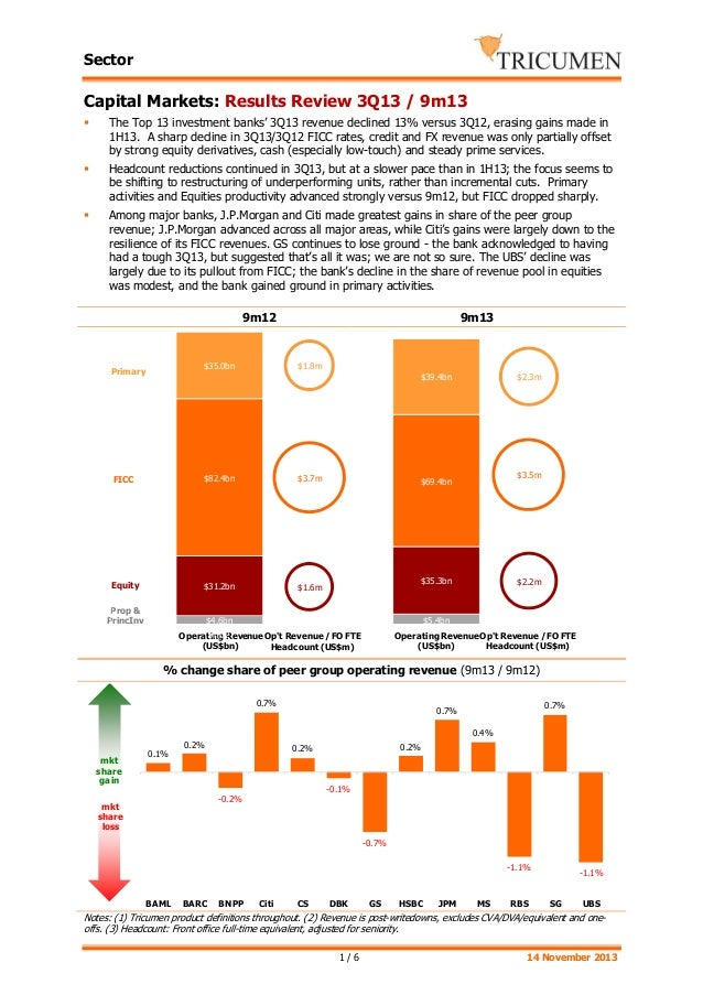 Sector  Capital Markets: Results Review 3Q13 / 9m13 The Top 13 investment banks' 3Q13 revenue declined 13% versus 3Q12, er...