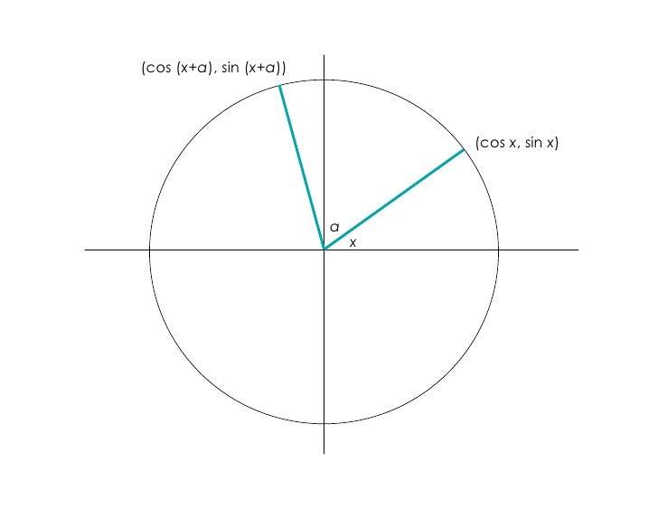 (cos (x+a), sin (x+a))                                     (cos x, sin x)                              a                  ...