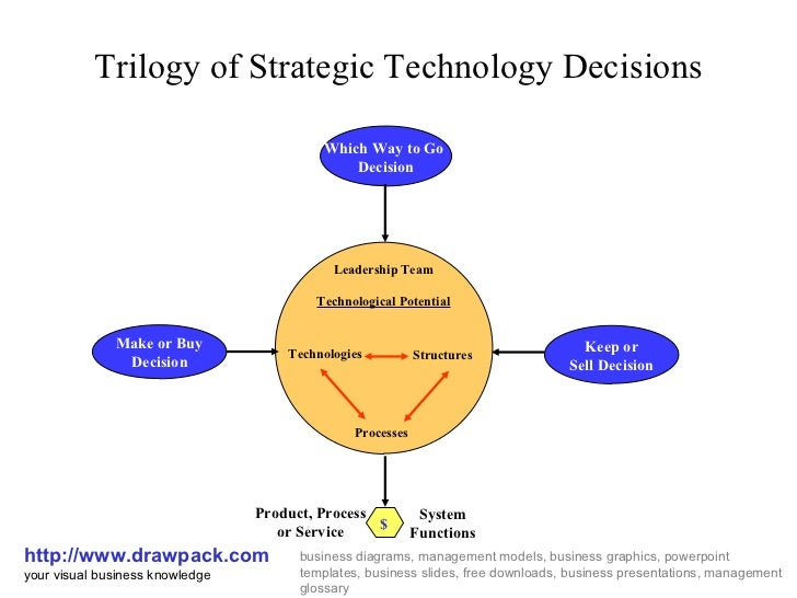 Trilogy of Strategic Technology Decisions http://www.drawpack.com your visual business knowledge business diagrams, manage...