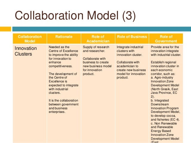 Collaborative Theory Of Classroom Management ~ Collaboration model examples pictures to pin on pinterest