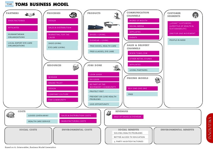 TOMS BUSINESS MODEL PARTNERS                                PROCESSES                         PRODUCTS                    ...