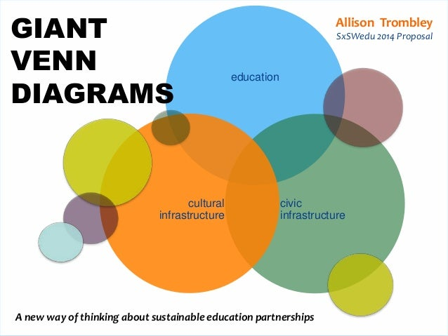Giant Venn Diagram: New Approaches to Educational Partnerships