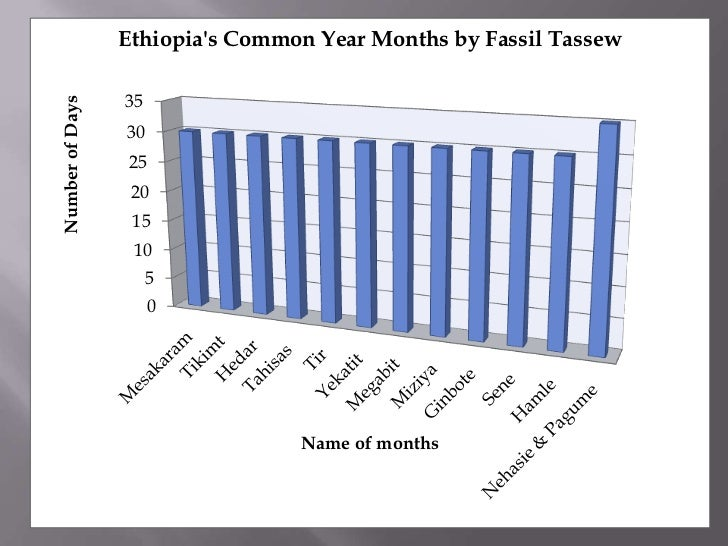 Ethiopias Common Year Months by Fassil Tassew                 35Number of Days                 30                 25      ...