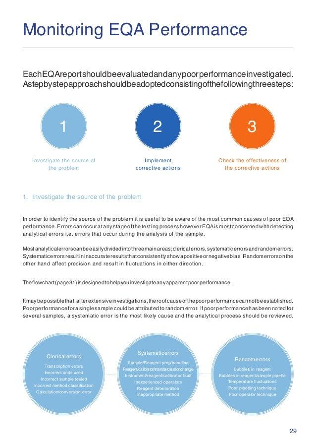 29 Monitoring EQA Performance EachEQAreportshouldbeevaluatedandanypoorperformanceinvestigated. Astepbystepapproachshouldbe...