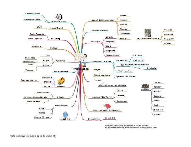 Carte heuristique crée avec le logiciel Inspiration 8.0