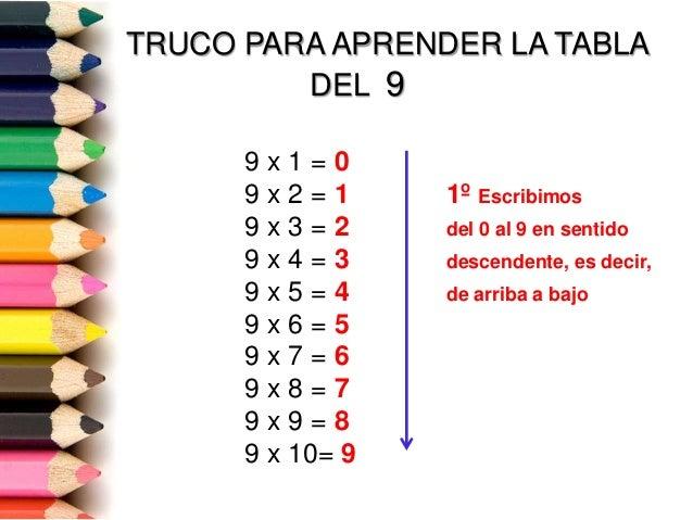 TRUCO PARA APRENDER LA TABLA DEL 9 9 x 1 = 0 9 x 2 = 1 1º Escribimos 9 x 3 = 2 del 0 al 9 en sentido 9 x 4 = 3 descendente...