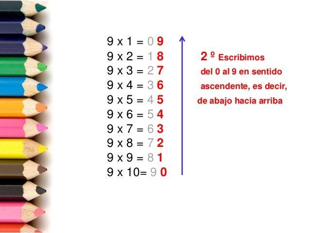 9 x 1 = 0 9 9 x 2 = 1 8 2 º Escribimos 9 x 3 = 2 7 del 0 al 9 en sentido 9 x 4 = 3 6 ascendente, es decir, 9 x 5 = 4 5 de ...