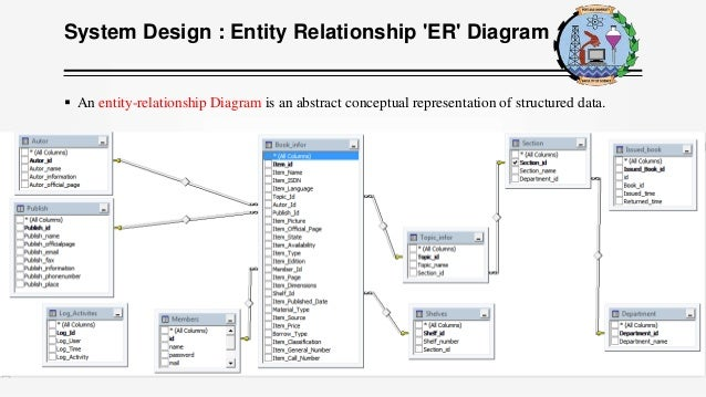 library management system   system design   entity relationship er diagram