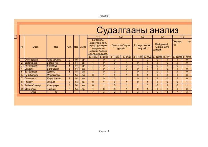 Анализ                                                        Судалгааны анализ                                           ...