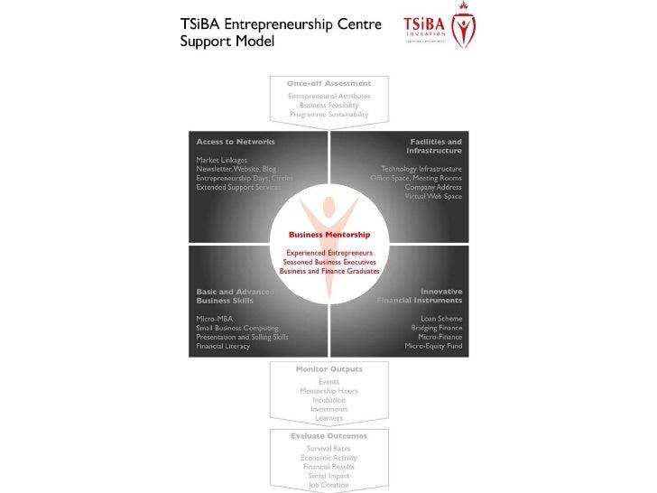 TSiBA Entrepreneurship Centre support model - Tshikululu Serious Enterprise Development workshop 2010