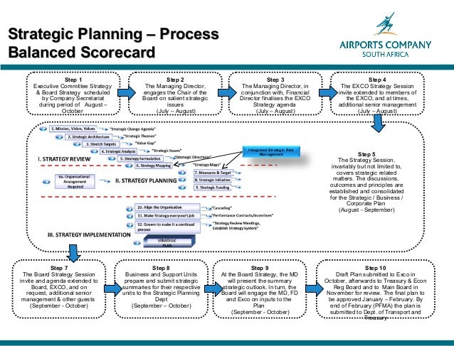 Strategic Risk Linking Risk Management Amp Strategy