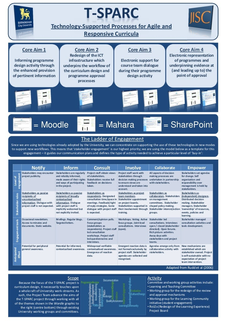 Technology-Supported Processes for Agile and                                                             Responsive Curric...