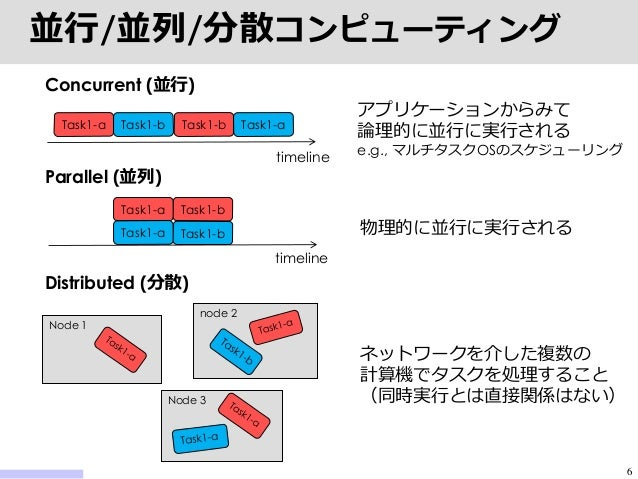 並列データベースシステムの概念...