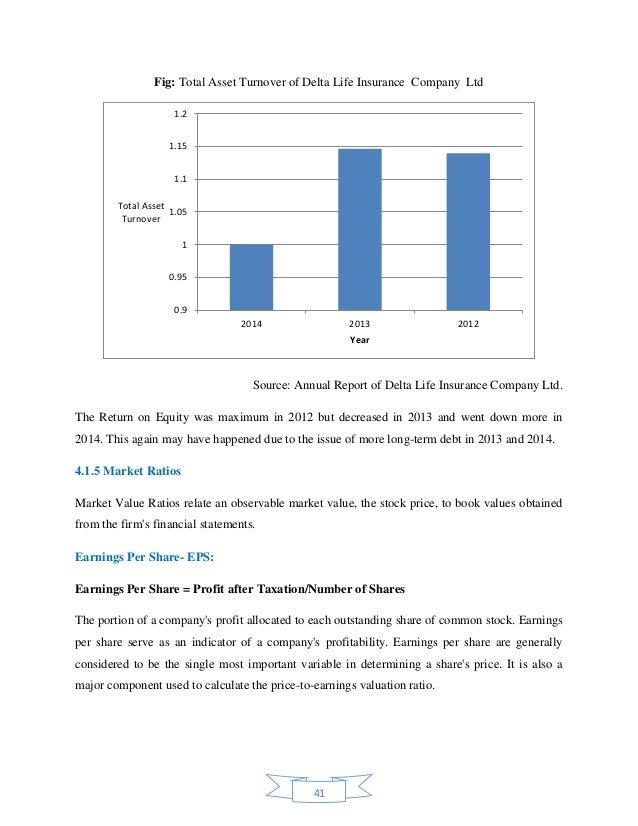 Internship report on ratio analysis