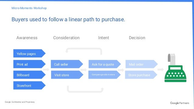 How Digital Marketing Transformed The Consumer Buying Process Inc