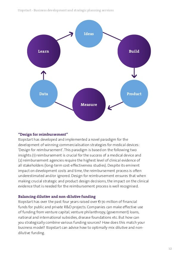 Ttopstart Business Development And Strategic Planning