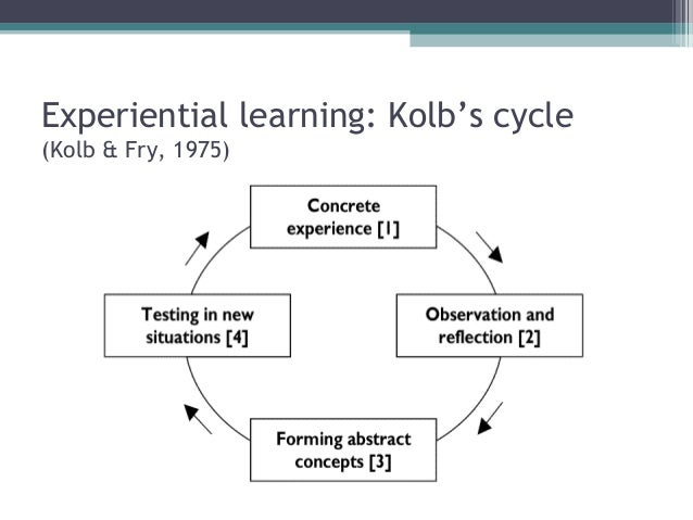 understanding the influential and powerful kolb learning cycle David kolb, the theory of experiential learning and esl learning is about understanding the world experiential learning cycle kolb went on to.