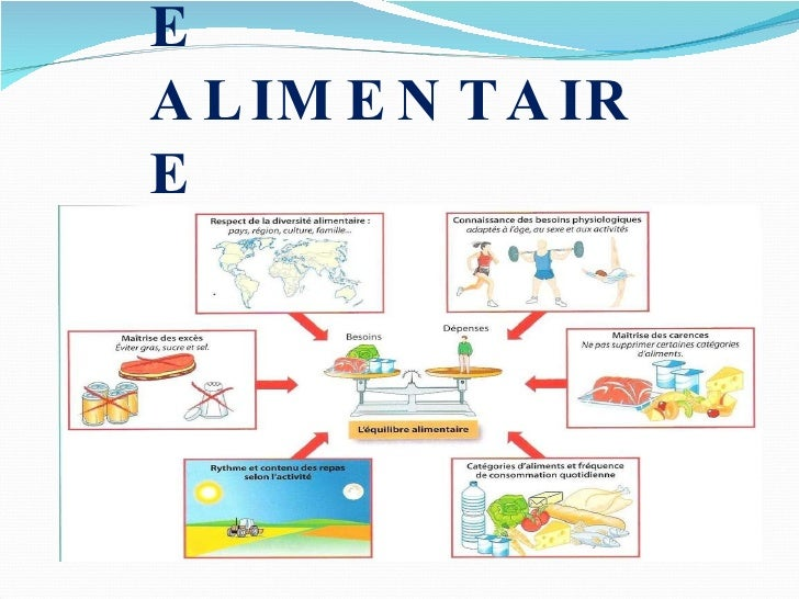 L'EQUILIBRE  ALIMENTAIRE
