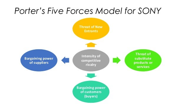 five forces model on ryanair What are 'porter's 5 forces' porter's five forces is a model that identifies and analyzes five competitive forces that shape every industry, and helps determine an industry's weaknesses and.