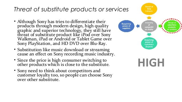 porter s five forces playstation Porter's 5 forces of auto industry by hunt120 1 bargaining power of suppliers: the differentiation of suppliers in the automotive industry is very low because the suppliers are all virtually the same in terms of products and pricing, decreasing their power.