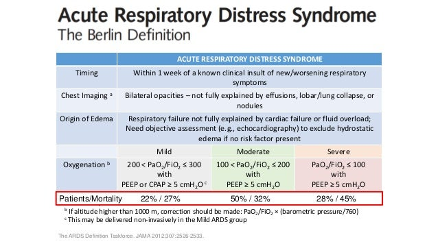 adult respiratory distress syndrome ards essay Acute respiratory distress syndrome (ards) is a medical condition in which the lungs are not working properly and oxygen blood levels are too low this can lead to serious, even life-threatening .