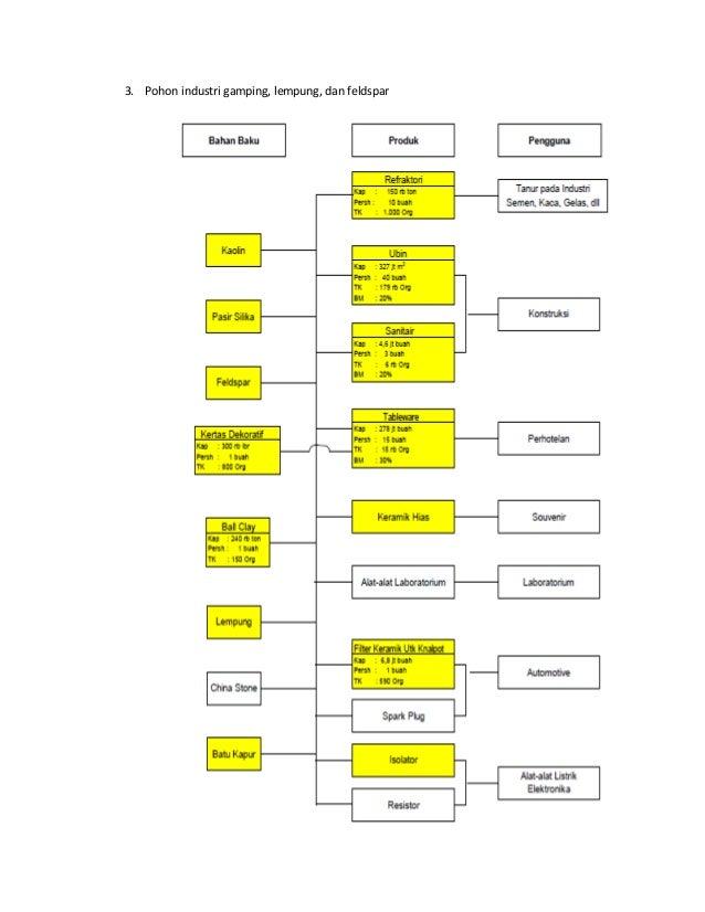 Pohon industri info pohon industri ccuart Images