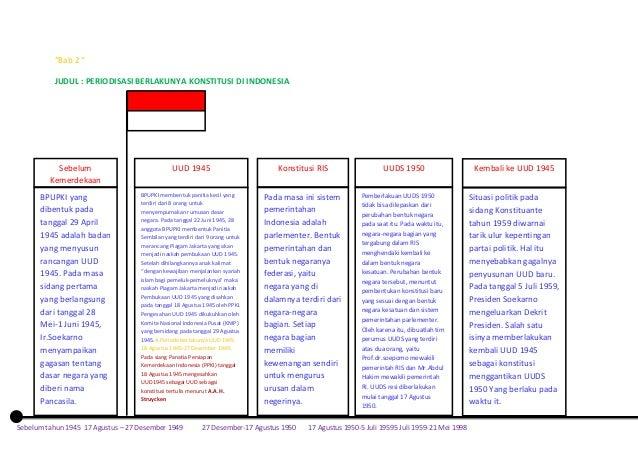 """""""Bab 2 """" JUDUL : PERIODISASI BERLAKUNYA KONSTITUSI DI INDONESIA  Sebelum Kemerdekaan  UUD 1945  Konstitusi RIS  UUDS 1950 ..."""