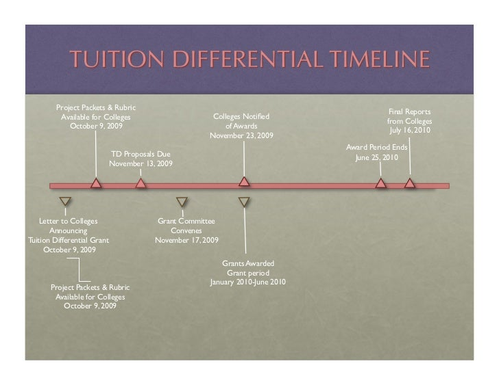 Tuition diff timeline
